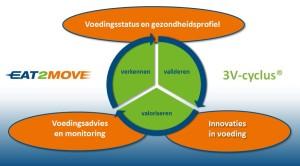 3V-cyclus Eat 2 Move