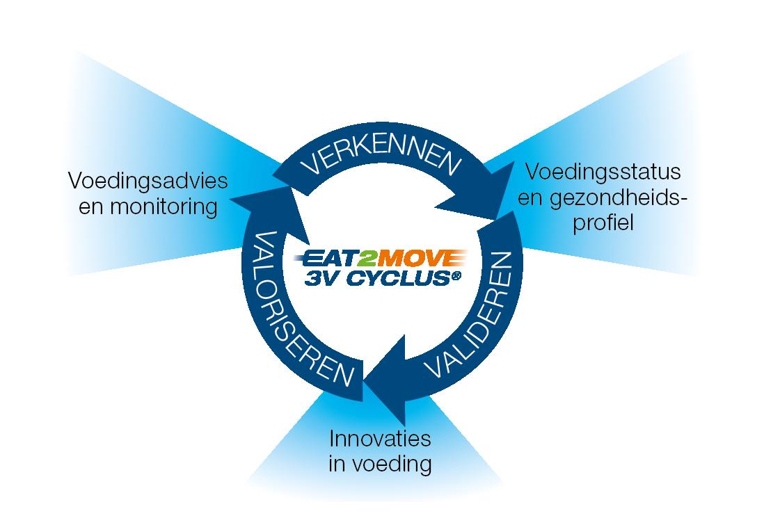 Werkwijze Eat2Move 3Vcyclus
